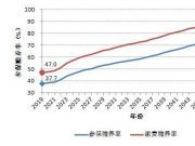养老金告急!社科院报告称结余将于2035年耗尽,如何保值增值?