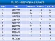 深圳高考移民事件调查:学生从衡水一中转入 考完就回河北
