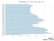 """2018年出生人口图谱:广东""""最能生"""",东北出生率垫底"""