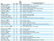 阿里公布38名合伙人名单:33岁天猫淘宝总裁蒋凡入列