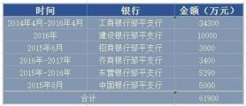 山东骗贷案曝光:同一套路骗了四家银行1.86亿元