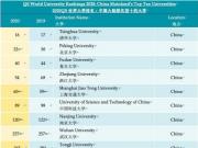 最新QS世界大学排名发布:清华北大取得历史最高名次