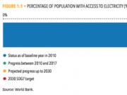 全球无电人口下降仍有8.4亿,其中印度独占9900万