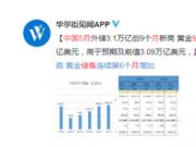 中国5月外汇储备3.1万亿美元,黄金储备连续6个月增持