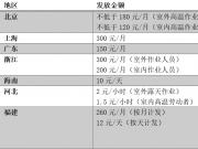 9省份上调高温津贴 北京发3个月海南连发7个月