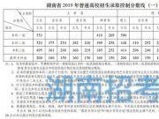 湖南2019高考分数线:一本理500文553