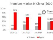 高端智能手机市场报告:华为首次超越苹果