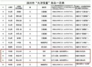 福建漳州三座大桥大字拟去掉:民政局称其刻意夸大