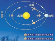 """水星将上演东大距 我国本次""""大距""""的观测条件不错"""