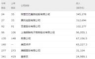 《财富》中国500强排行榜:阿里腾讯领衔互联网行业