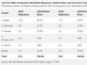 IDC发布2019Q2平板电脑数据 iPad市场份额位居第一