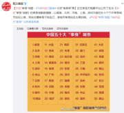 7成95后已脱单,北京单身率最高,网友:2张电影票就能证明?