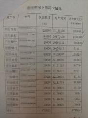 广东28岁女孩自杀,信用卡欠款87万,涉事14家银行名单曝光