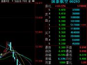 国泰航空19日市值蒸发逾百亿港元 股价创9年半新低