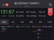迪士尼股价暴跌 市值蒸发近280亿美元