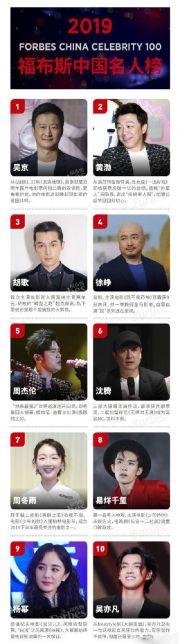 2019福布斯中国名人榜发布 大陆地区86人上榜占比明显