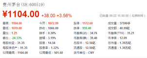 酿酒板块今日普涨,茅台股价破1100元达历史新高