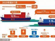 中国前三大贸易伙伴排序 变了