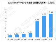沃尔玛停售电子烟?2019年中国电子烟行业市场规模或超8亿美元