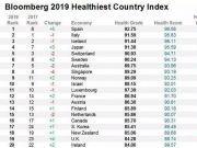 """世界最健康国家榜单出炉:这个""""穷国""""震撼了美国"""