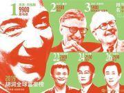 2019全球富豪榜:贝佐斯蝉联全球首富 马云成华人首富