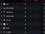 《绝地求生》全球赛决赛第一日:4AM积分第二