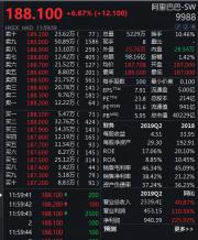 阿里巴巴报188.1港元半日涨近7% 市值超腾讯8000亿港元