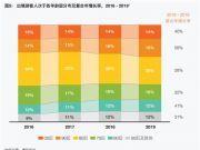 2019年出境游:90后和00后游客增长最快 50后最能花