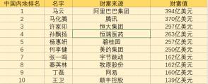 """福布斯实时富豪榜:马云身家2760亿元为内地""""首富"""",张一鸣跃居至第七位"""