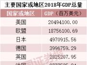 中国GDP接近100万亿元 人均GDP将迈上1万美元台阶