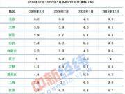武汉将发放5亿元消费券 31省份3月CPI出炉 涨幅有所回升