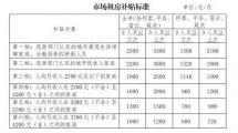 北京拟提高市场租房补贴标准 最高补贴标准3500元