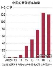 中国纯电动车市场踩下急刹车