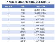 广东GDP首超10万亿,全球什么水平?