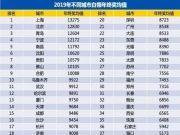 """深圳人太""""南""""了:房价全国第一 年终奖仅能买0.13平"""