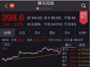 """腾讯两天大涨1500亿 A股""""小伙伴""""也跟着嗨翻天"""