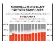 离开武汉的500多万人都去了哪里?大数据告诉你