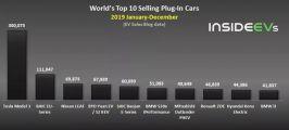 全球每40辆新车中就有一辆电动车