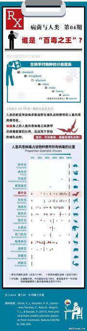 """753种动物谁最""""毒""""?附""""病毒王""""分布图"""