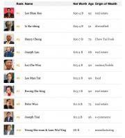 2020福布斯香港富豪榜 李兆基反超李嘉诚成为香港首富