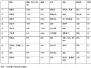 2020胡润女企业家榜:杨惠妍以2250亿连续四年蝉联中国女首富