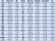 省会经济实力大比拼:11城GDP超万亿 长春首位度最高