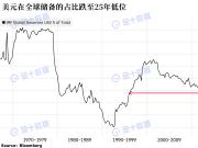 全球外汇储备美元占比59%跌至25年新低!人民币从2.1%增至2.3%,连升四个季度