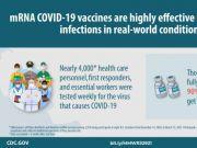 美国疾控中心:辉瑞和Moderna疫苗真实世界应用有效率达90%