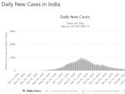 印度正酝酿一场史上最疯狂的疫情爆炸?