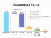 """滴滴回应""""抽成高"""":3.1%为网约车业务净利润"""
