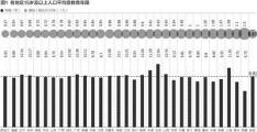 """31省份""""学历""""大数据:北京超四成上过大学 广东不到两成"""