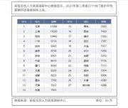 北京平均月薪达11389元!过万的只有三座城市