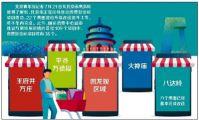 北京将新增36个消费新地标