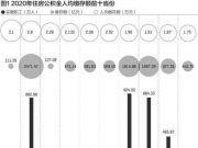 31省份人均公积金排行: 14个省份超全国,广东倒数第七